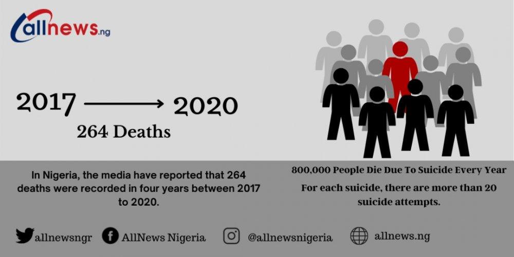 Suicide rate in Nigeria